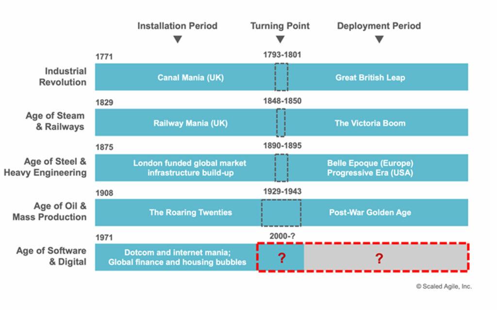 SAFe Business Agility / Technologische Revolutionen in den letzten Jahrhunderten. [1, 2]