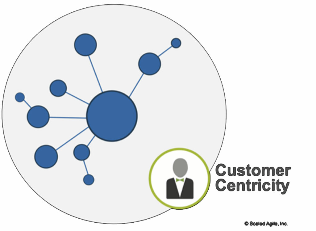 SAFe - Business Agility / Neue Unternehmen starten als kundenfokussiertes Netzwerk