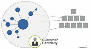SAFe - Business Agility / Wachsende hierarchische Struktur, die parallel zu einem unternehmerischen Netzwerk läuft