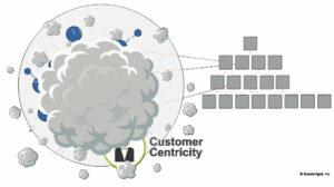 SAFe - Business Agility / Unternehmerisches Netzwerk kollidiert mit einer wachsenden Hierarchie