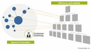 """SAFe - Business Agility / Ein """"duales Betriebssystem"""" bietet Effizienz und Stabilität mit der Geschwindigkeit von und mit Innovation"""