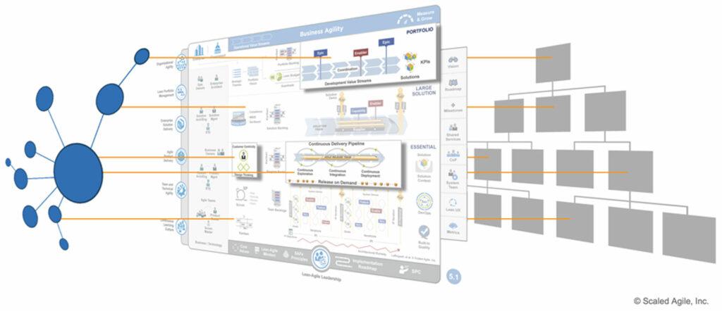 SAFe als zweites organisatorisches Betriebssystem