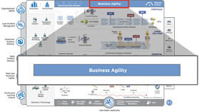 SAFe Business Agility