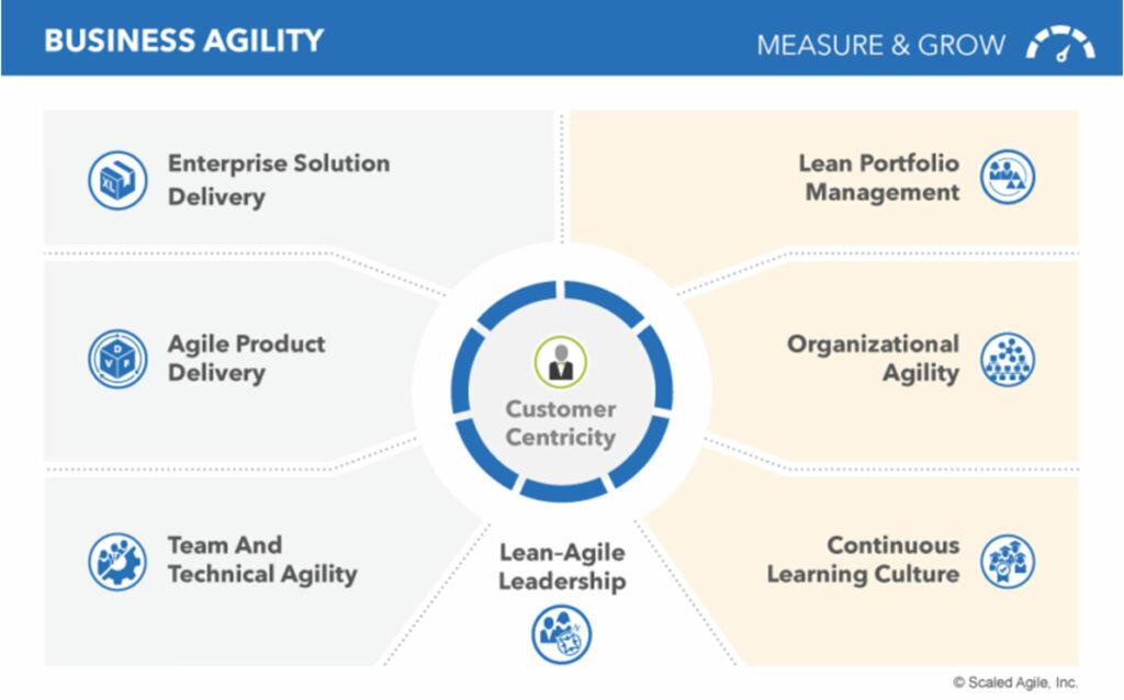 SAFe Business Agility, die Kernkompetenzen