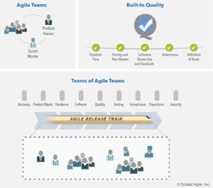 SAFe Business Agility, die Kernkompetenzen / Die drei Dimensionen der Team- und technischen Agilität