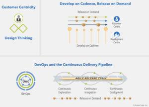 SAFe Business Agility, die Kernkompetenzen / Drei Dimensionen der agilen Produktbereitstellung