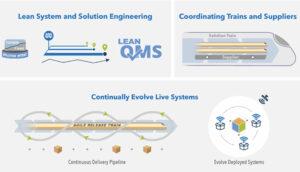 SAFe Business Agility, die Kernkompetenzen / Drei Dimensionen von Enterprise Solution Delivery