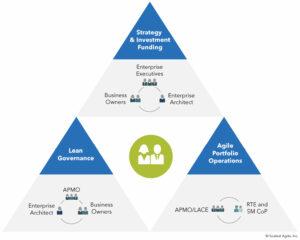 SAFe Business Agility, die Kernkompetenzen / Verantwortlichkeiten im Lean Portfolio Management
