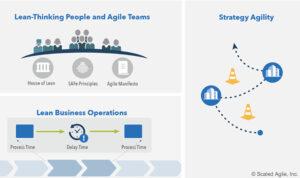 SAFe Business Agility, die Kernkompetenzen / Drei Dimensionen der Organisatorischen Agilität