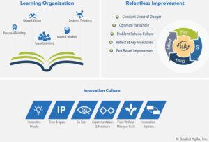SAFe Business Agility, die Kernkompetenzen / Die drei Dimensionen einer Kultur des kontinuierlichen Lernens