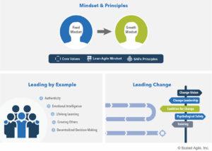 SAFe Business Agility, die Kernkompetenzen / Drei Dimensionen von Lean-Agile Leadership