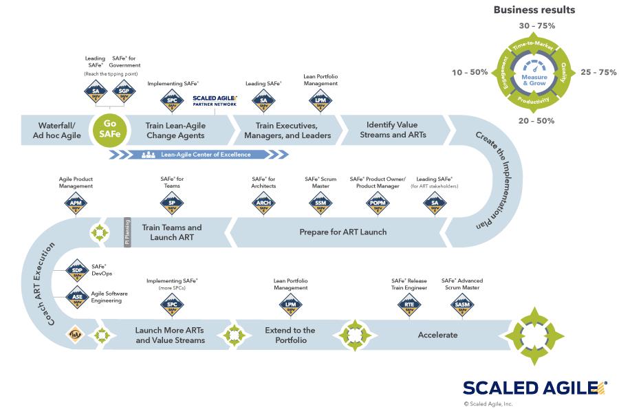 SAFe Implementation Roadmap 5.1